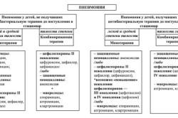 Алгоритм лечения пневмонии