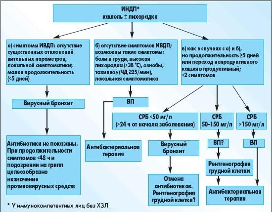 Симптомы кисты яичников у женщин лечение